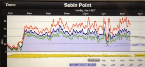 Sunday wind graph from the Brown venue